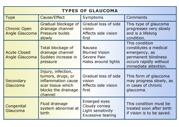 Types of Glaucoma